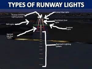 Airfield Lighting System Careers Airfield Lighting Introductory