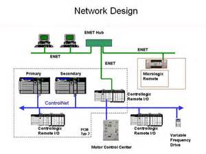 Design Of Home Automation Network Based On Cc2530 Specializing In Instrumentation Amp Control System Design As