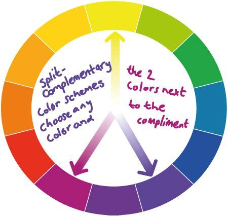 25 best ideas about complementary color wheel on best 25 complementary color wheel ideas on pinterest