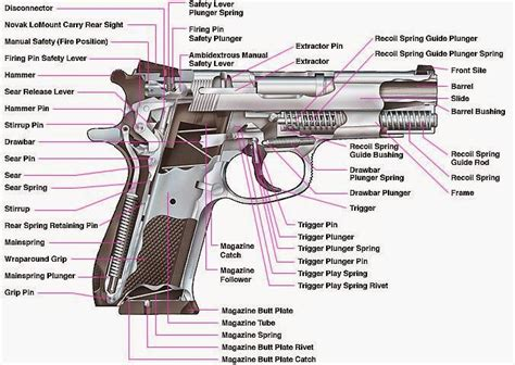 gun diagram what are basic handgun parts how gun works