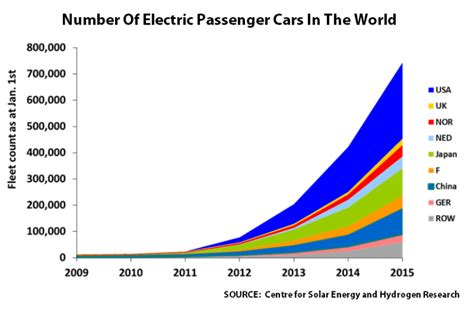 leader mobile guadagni the global market for electric vehicles has now reached at