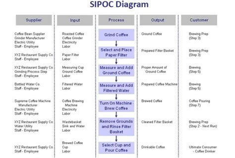 Resume Sample Manager by Sipoc Diagram Example The Best Letter Sample