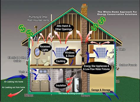 house system the house as a system ontario energy consumers