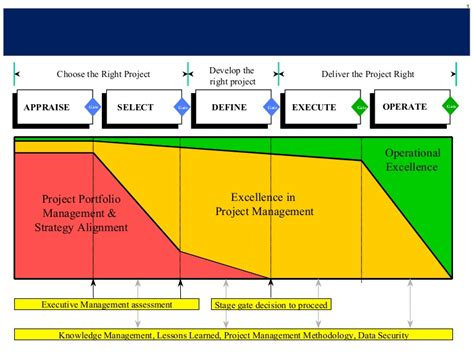 project management approach template project management methodology pmo exle sanitised