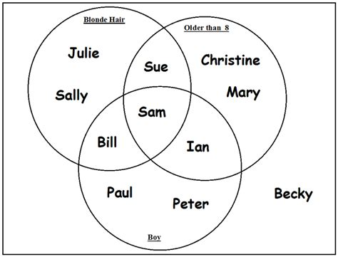 venn diagram statistics problems 150 facts about hull fact 36 venn diagrams were