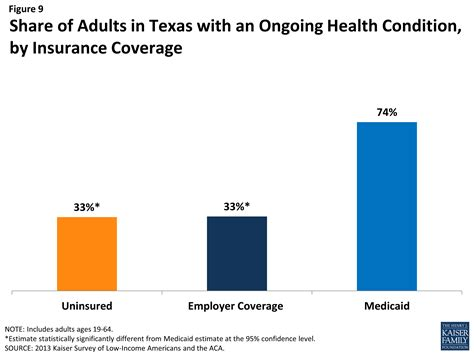 conditions section of insurance policy the uninsured population in texas access to health care