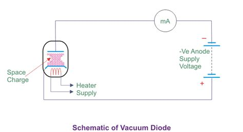 vacuum diodes vacuum diode history working principle and types of vacuum diode
