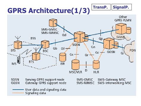 gprs architecture diagram gprs architecture diagram explanation gallery how to