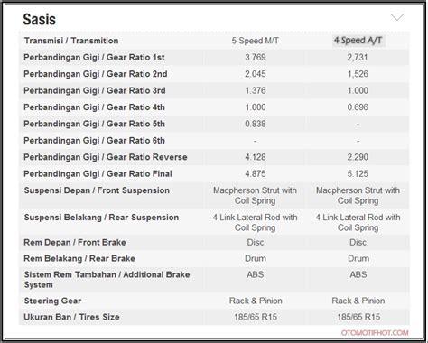 Avanza Veloz 1 5 M T 2015 harga dan spesifikasi mobil toyota avanza veloz luxury