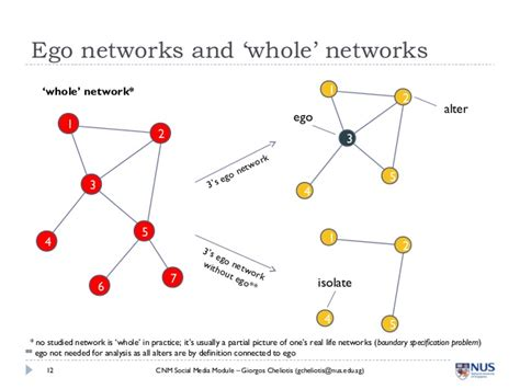 pattern classification in social network analysis a case study data flow diagrams social media best free home