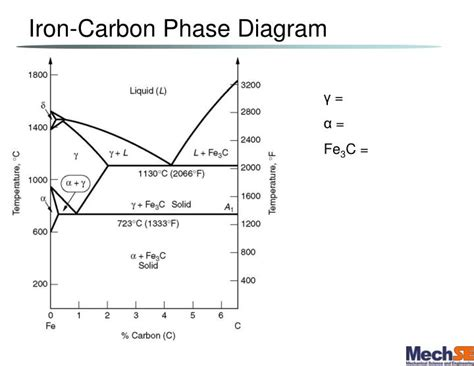 iron carbon diagram iron carbon phase diagram lever rule pictures to pin on