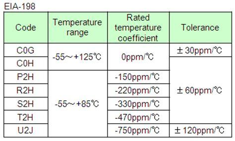 temperature coefficient capacitor the temperature characteristics of electrostatic capacitance murata manufacturing co ltd