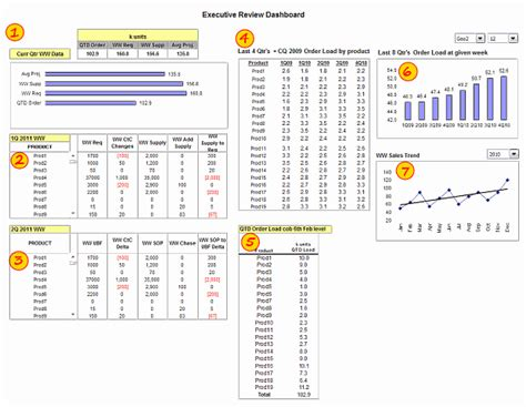 executive dashboard templates executive review dashboard in excel dashboard week