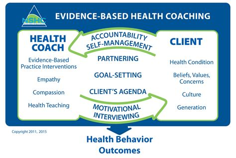 health couch health coach certification national society of health