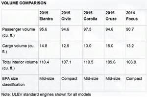 Hyundai Elantra Dimensions Size And Weight Of 2016 Elantra Sedan Dimensions