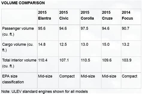 Hyundai Elantra Size by Size And Weight Of 2016 Elantra Sedan Dimensions