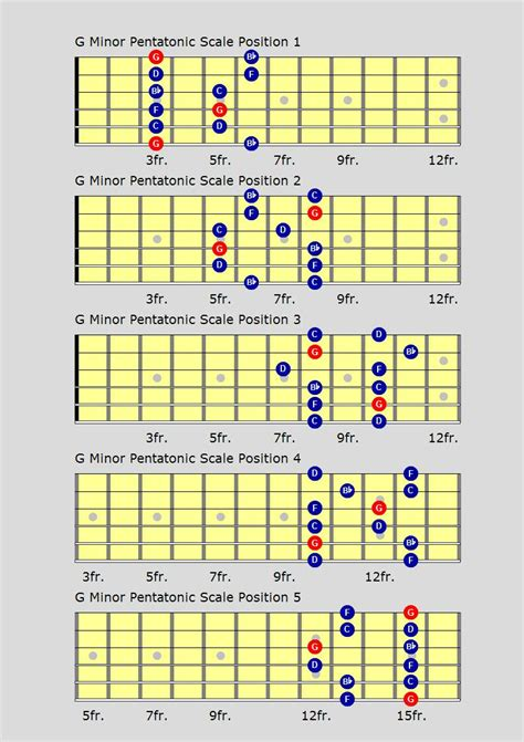 all pattern in c blues guitar scales