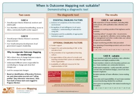 When Is Outcome Mapping Not Suitable View The Resource Outcome Mapping Learning Community Community Resource Mapping Template