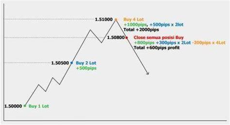 dimana kita harus membuat kartu kuning tips managemen modal trading lontar swatantra