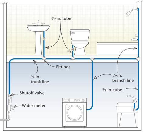home design software electrical and plumbing three designs for pex plumbing systems fine homebuilding
