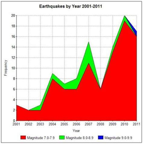 earthquake graph image gallery earthquake graph