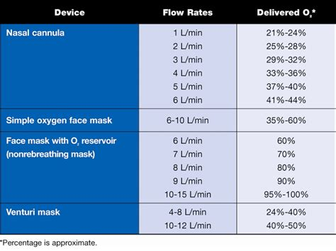 does table deliver is your patient hypoxic oxygen delivery methods all