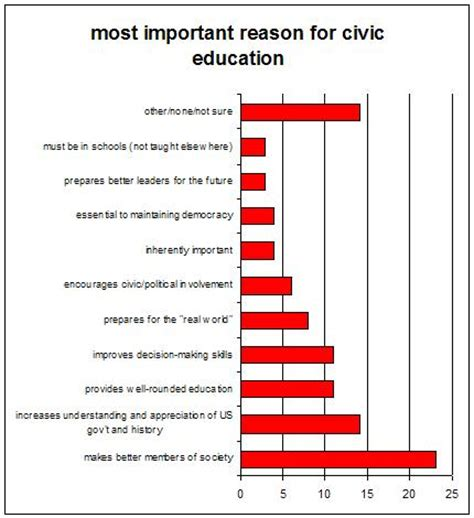 thesis about civic education buy research papers online cheap how can civic educationn