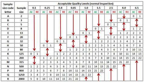 aql tabelle aql and quality inspection methodology