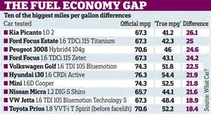 Car Fuel Types In Uk by Why Car Makers Lie About Fuel Consumption Daily Mail