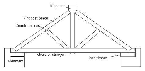 king post truss  queen post truss