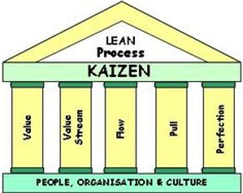 House Of Kaizen by The Toyota House Lean Manufacturing Kaizen Lean Agility