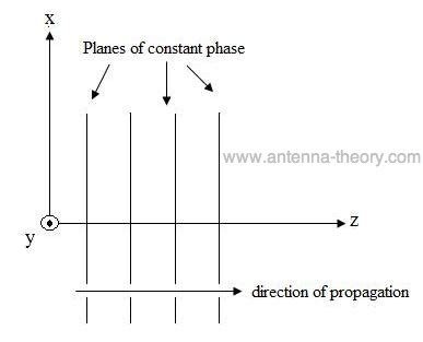 wave polarization and antenna polarization