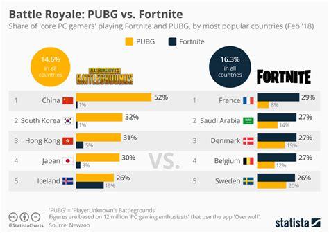 fortnite vs pubg stats chart battle royale pubg vs fortnite statista