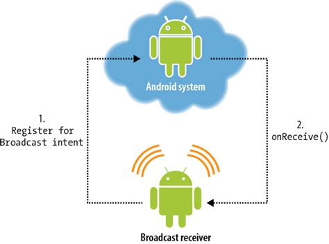 name validation pattern in android android broadcastreceiver tutorial en proft me