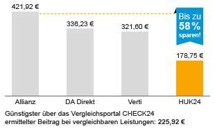 Versicherung Auto 75 by Autoversicherung G 252 Nstig Unkompliziert Vom Testsieger