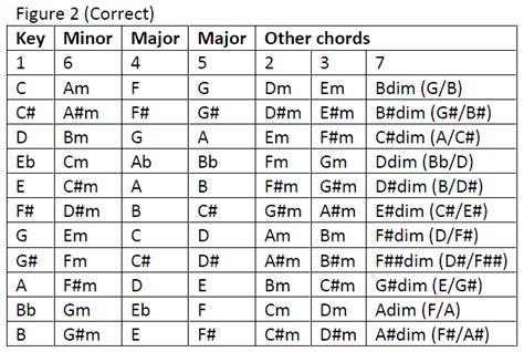 Easy Three Chord Guitar Songs For Beginners