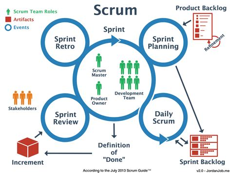 scrum tips and resources