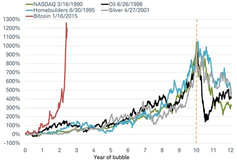 bitcoin bubble bitcoin in a bubble apply this 1 000 10 year rule and