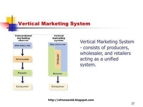 Vertical Marketing System Mba by Template For Kotler Chapter 15