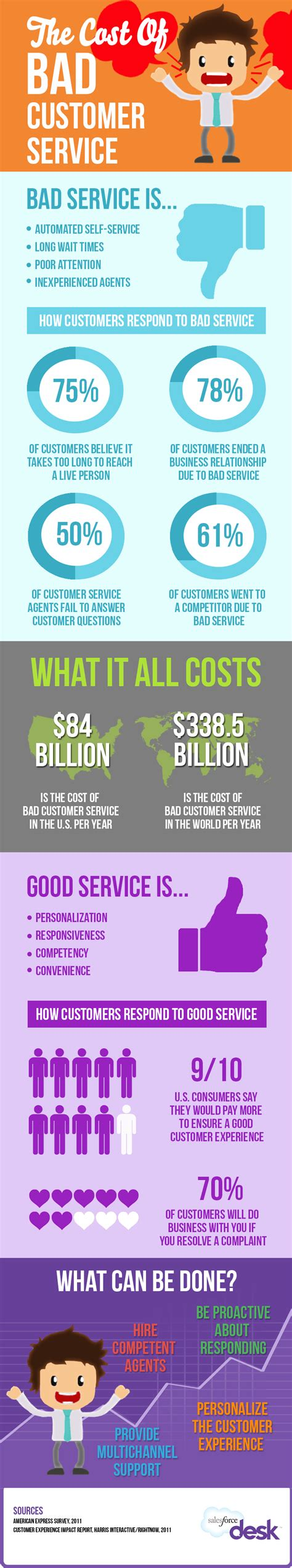 cost of a service the cost of bad customer service infographic salesforce