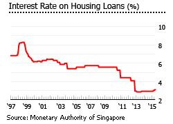 singapore housing loan interest rate singapore house prices continue to fall real estate price history archive