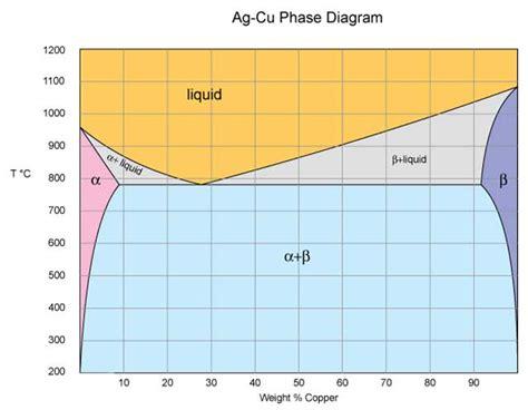 ag cu phase diagram precipitation age hardening sterling mokume gane