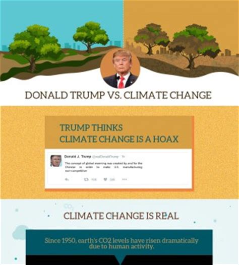 donald trump on climate change visual communication the future of marketing infographic