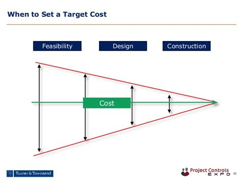 design and build contract cost certainty m4 making target cost contracts work under nec3