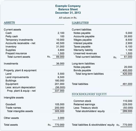 Harding Mba Pace Sheet by Balance Sheet Mba