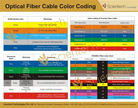 cable color code the gallery for gt fiber optic cable color code