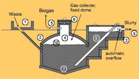 gobar gas plant design diagram renewable energy gobar gas an alternative