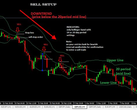 swing trading forex strategies bollinger bands forex trading strategy