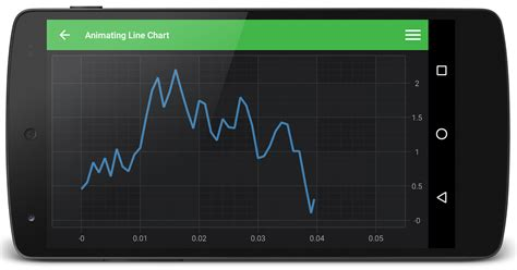 animate layout weight android android real time animating line chart fast native