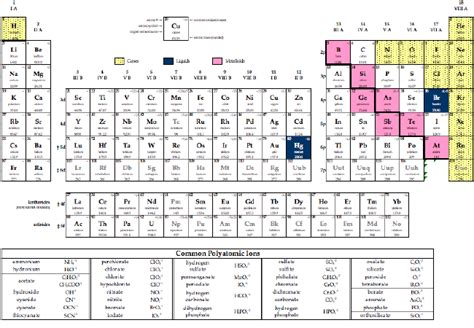 Detailed Periodic Table by Detailed Periodic Table Charges Image Search Results